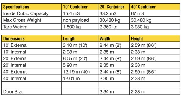 Shipping Container Dimensions for Container Bars